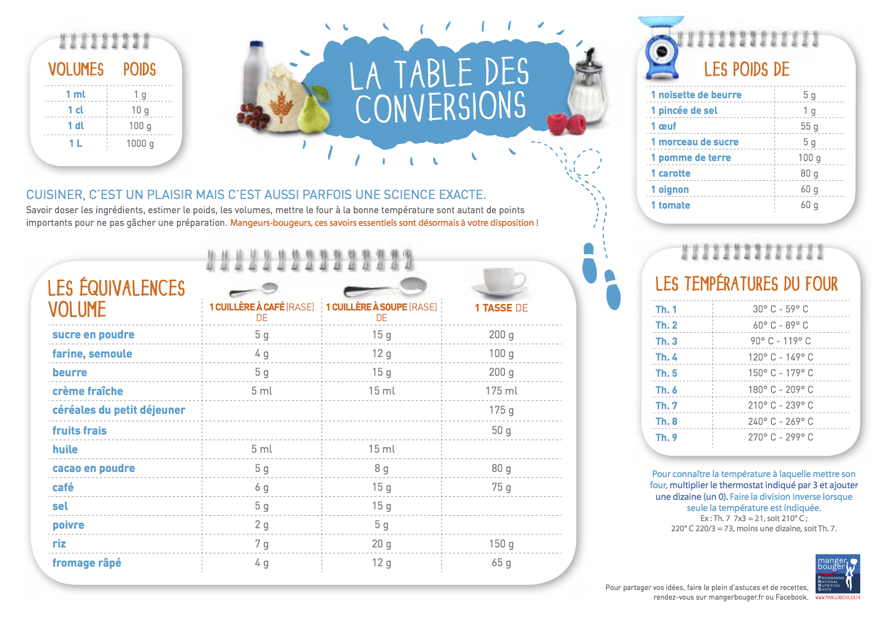Cuisiner sans balance les gourmands disent - Table de conversion cuisine ...